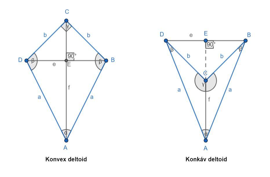 Konvex és konkáv deltoid